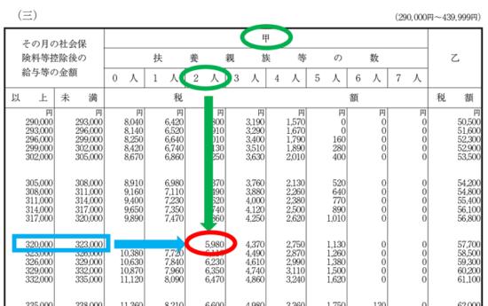 平成31年(2019年)-給与所得の源泉徴収税額表(月額表)の見方-18