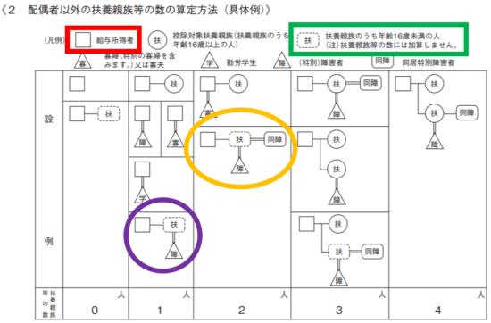 平成31年(2019年)-給与所得の源泉徴収税額表(月額表)の見方-24