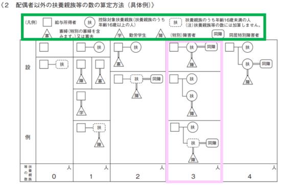 平成31年(2019年)-給与所得の源泉徴収税額表(月額表)の見方-25