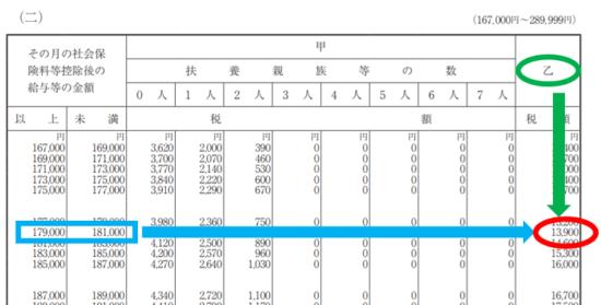 平成31年(2019年)-給与所得の源泉徴収税額表(月額表)の見方-27