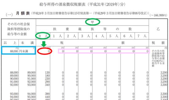 平成31年(2019年)-給与所得の源泉徴収税額表(月額表)の見方-33
