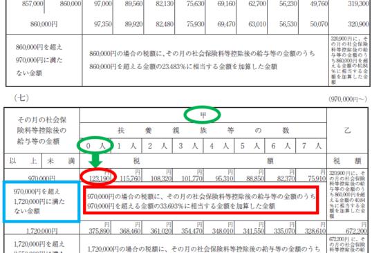平成31年(2019年)-給与所得の源泉徴収税額表(月額表)の見方-34