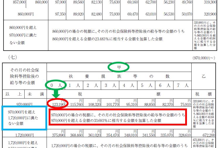 源泉 徴収 税額 表 2020