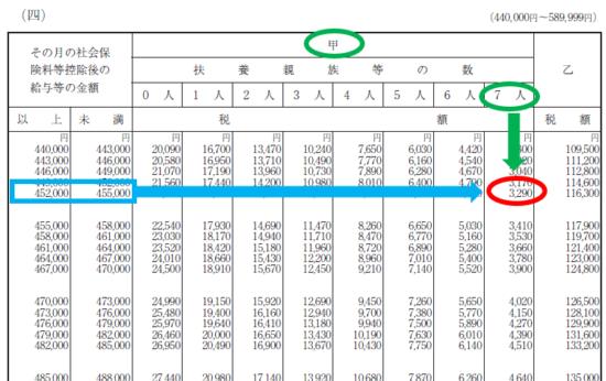 平成31年(2019年)-給与所得の源泉徴収税額表(月額表)の見方-35