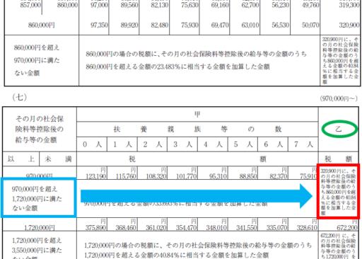 平成31年(2019年)-給与所得の源泉徴収税額表(月額表)の見方-37