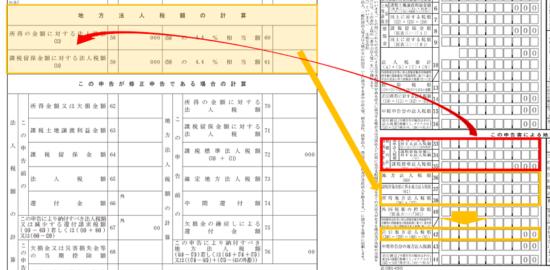 h300401以後-別表一(一)-地方法人税額の計算の流れ