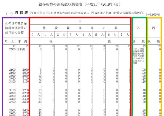 平成31年(2019年)-源泉徴収税額表の見方(日額表)-23