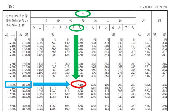 平成31年(2019年)-源泉徴収税額表の見方(日額表)-25
