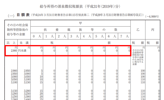 平成31年(2019年)-源泉徴収税額表の見方(日額表)-32