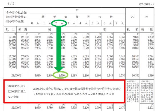 平成31年(2019年)-源泉徴収税額表の見方(日額表)-34
