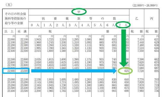 平成31年(2019年)-源泉徴収税額表の見方(日額表)-36