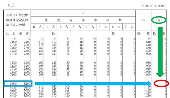 平成31年(2019年)-源泉徴収税額表の見方(日額表)-38