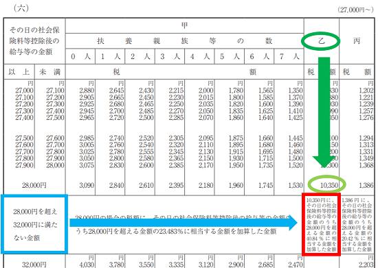 平成31年(2019年)-源泉徴収税額表の見方(日額表)-42