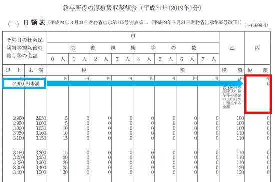 平成31年(2019年)-源泉徴収税額表の見方(日額表)-43
