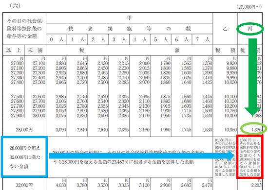 平成31年(2019年)-源泉徴収税額表の見方(日額表)-44