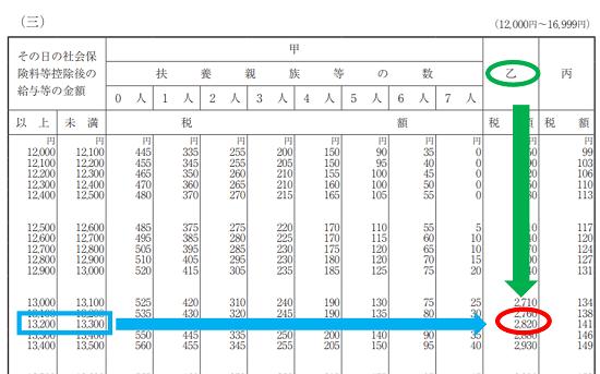 平成31年(2019年)-源泉徴収税額表の見方(日額表)-46