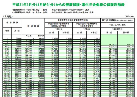平成31年3月分(4月納付分)-健康保険等の保険料額表の一部