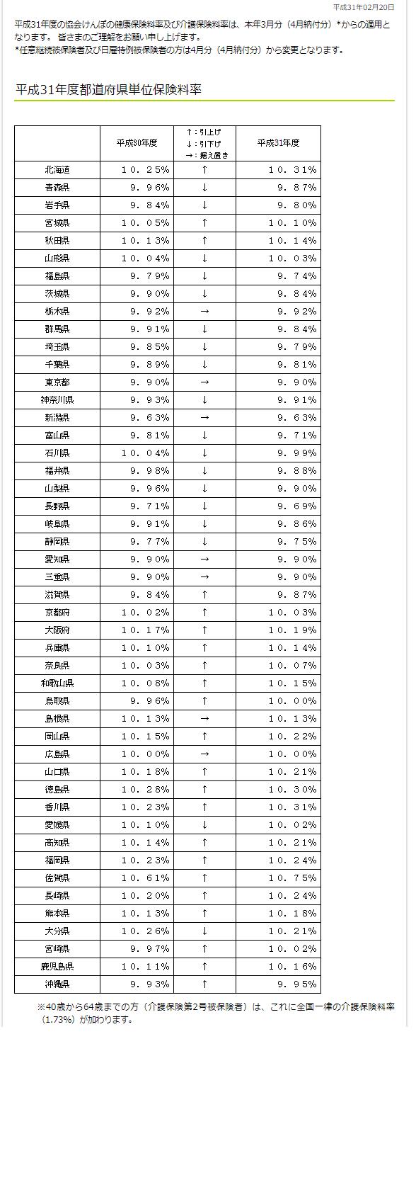 平成31年3月分(4月納付分)-都道府県単位保険料率
