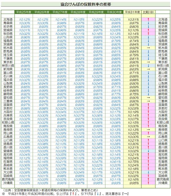 平成31年3月分(4月納付分)-都道府県単位保険料率比較表