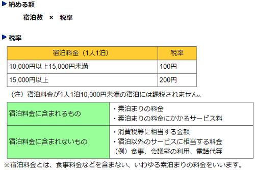 東京都の宿泊税の税率