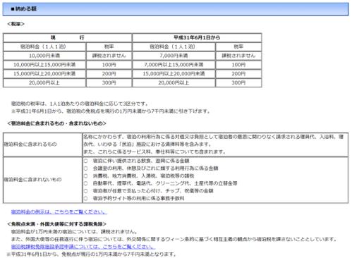 大阪府の宿泊税の税率