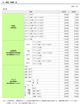 令和元年-自動車税-11