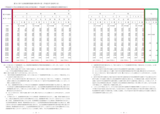 r01-賞与に対する源泉徴収税額の算出率の表-13