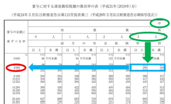 r01-賞与に対する源泉徴収税額の算出率の表-14