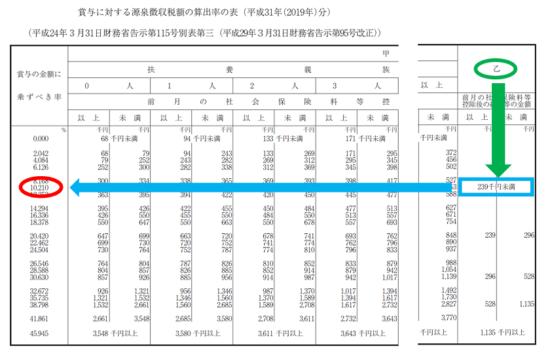 r01-賞与に対する源泉徴収税額の算出率の表-17