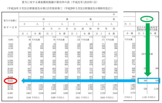 r01-賞与に対する源泉徴収税額の算出率の表-18