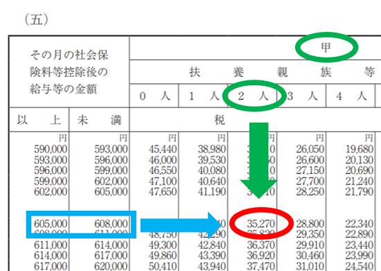 r01-賞与に対する源泉徴収税額-月額表を使うケース