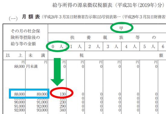 r01-賞与に対する源泉徴収税額-月額表を使うケース2
