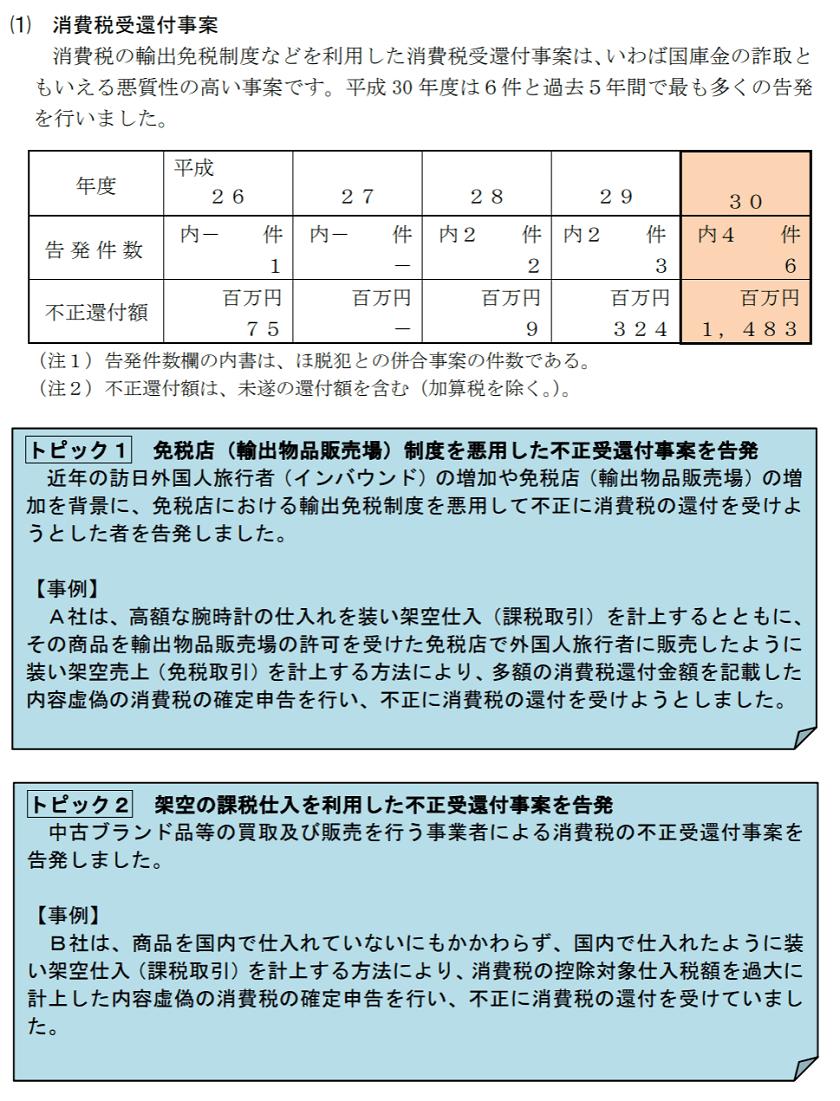 h30-査察の概要-消費税受還付事案