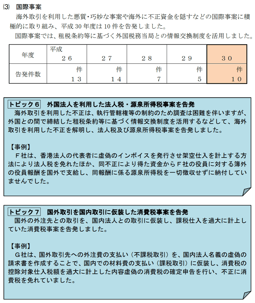 h30-査察の概要-国際事案