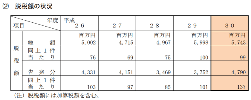 h30-査察の概要-脱税額の状況
