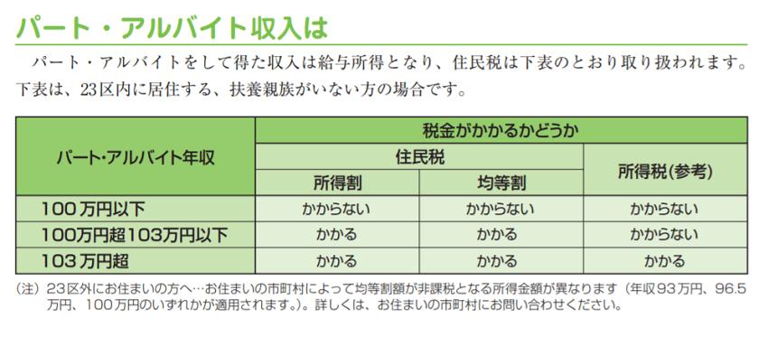 令和元年度版-ガイドブック都税2019-パートアルバイト収入と住民税