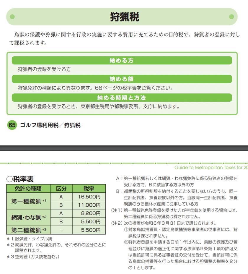 令和元年度版-ガイドブック都税2019-狩猟税