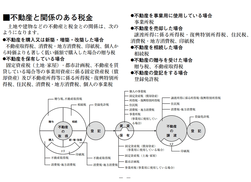 令和元年度版-東京都主税局-不動産と関係のある税金