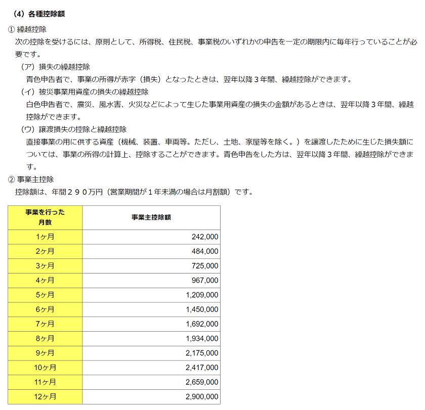 令和元年度版-東京都主税局-個人事業税-各種控除額