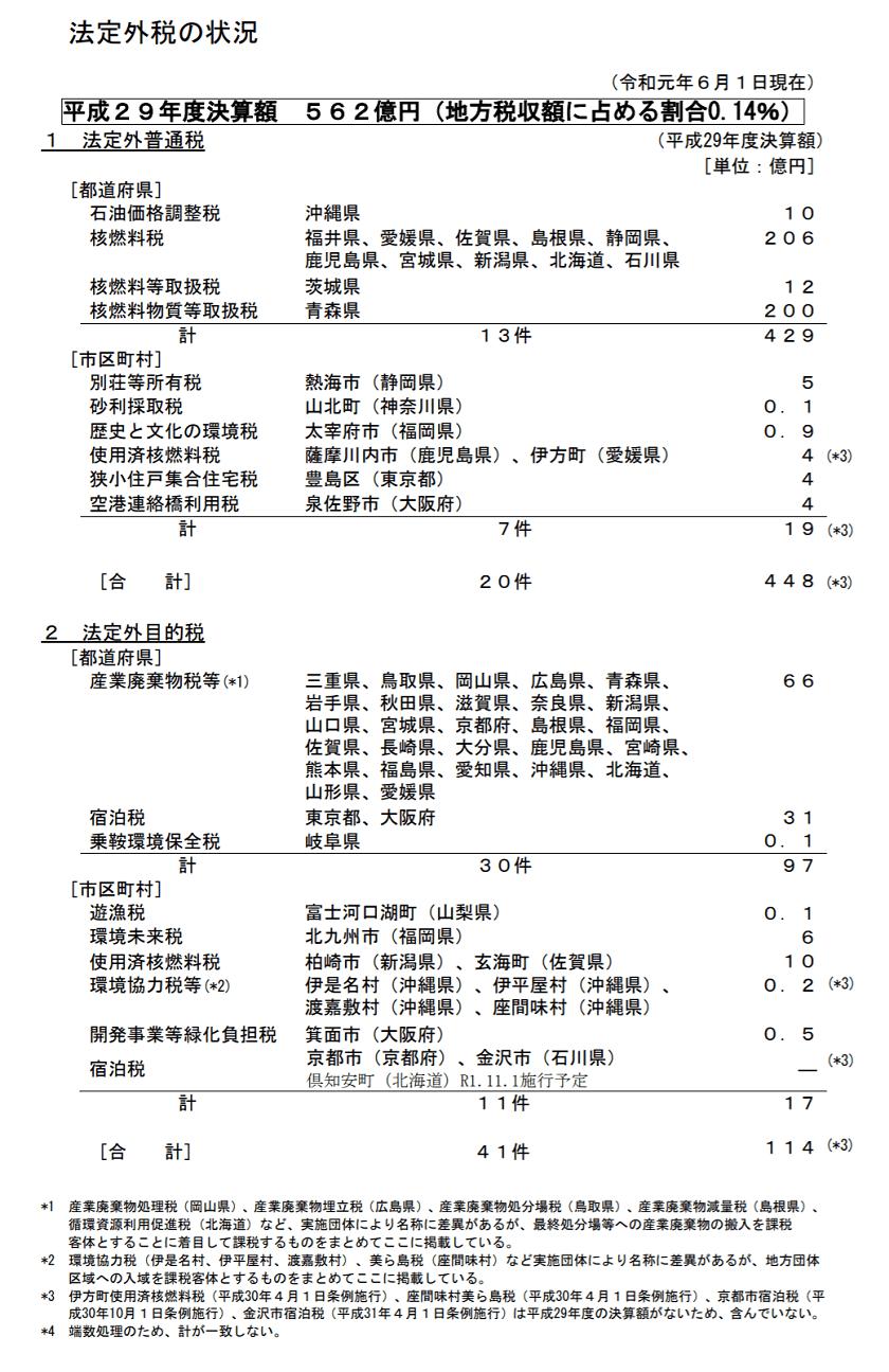 宿泊税-法定外税の状況(令和元年6月1日現在)