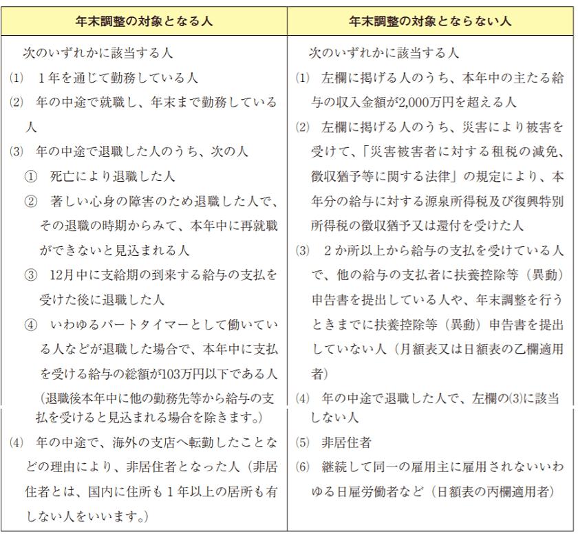 令和元年(2019年)-年末調整の対象となる人ならない人-11