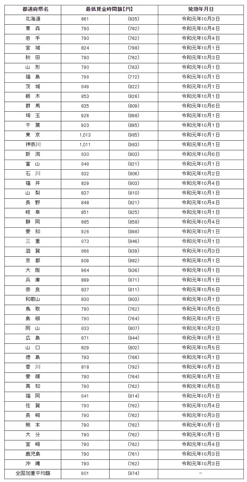 令和元年度-最低賃金-12