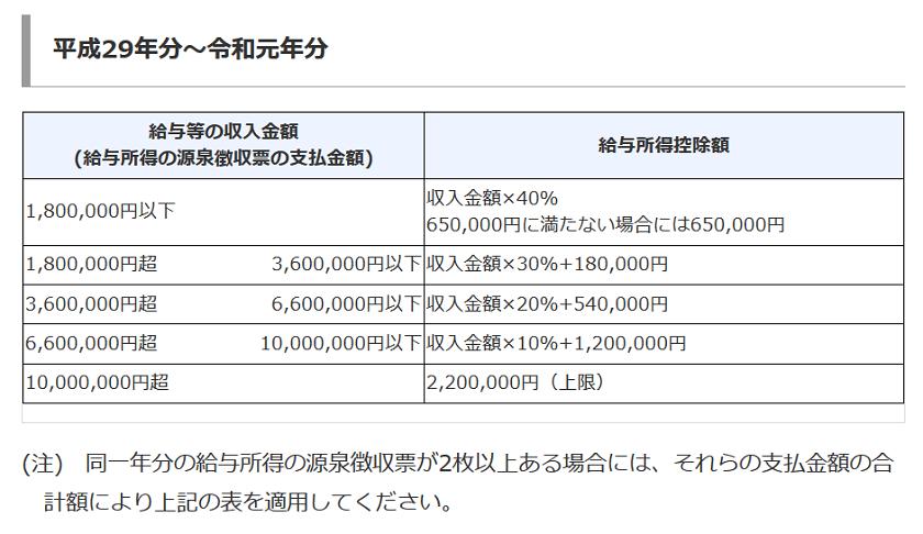令和元年-2019年-給与所得-12