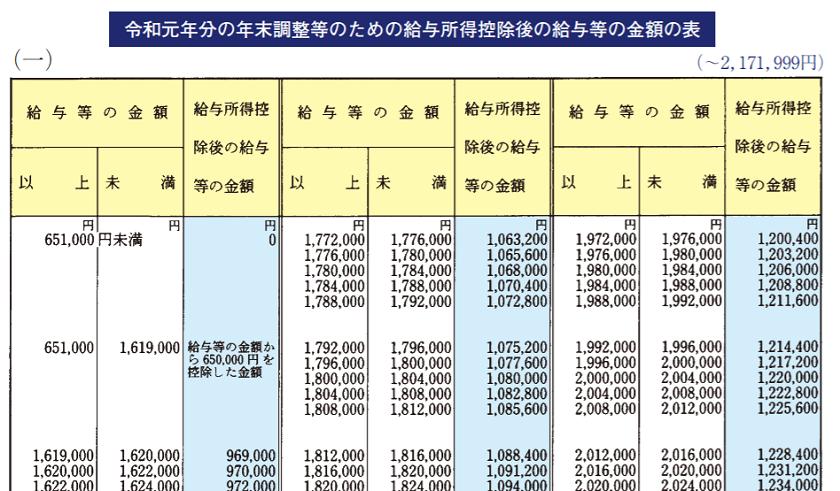 令和元年-2019年-給与所得-14