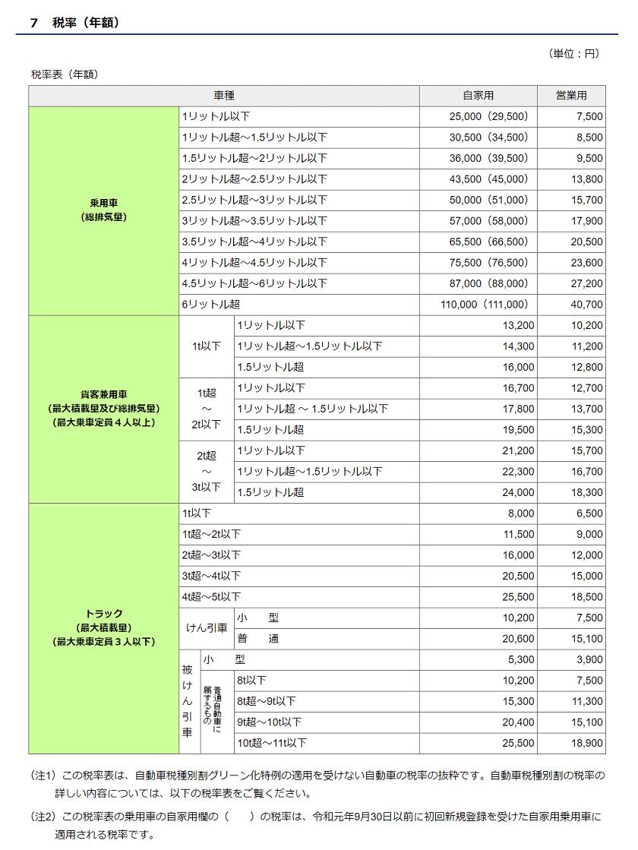 令和2年度-自動車税種別割