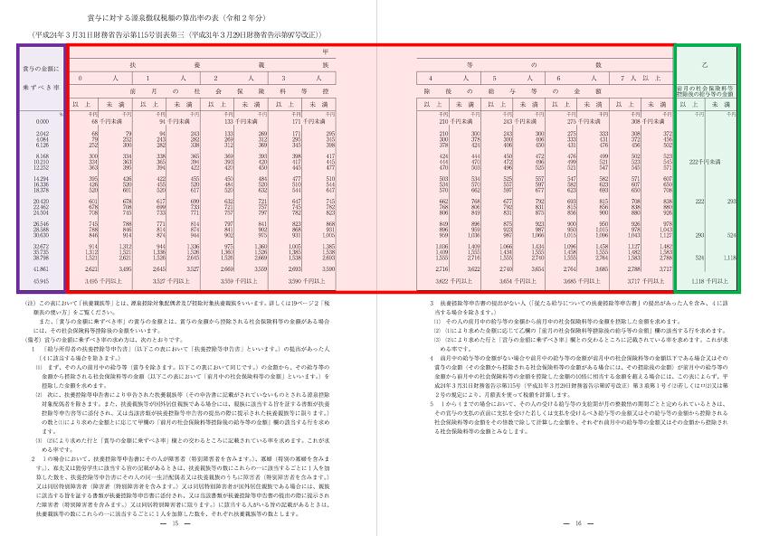 令和2年分-賞与に対する源泉徴収税額の算出-14