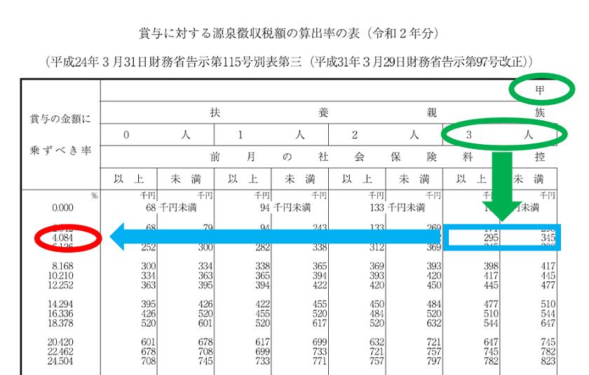 令和2年分-賞与に対する源泉徴収税額の算出-15