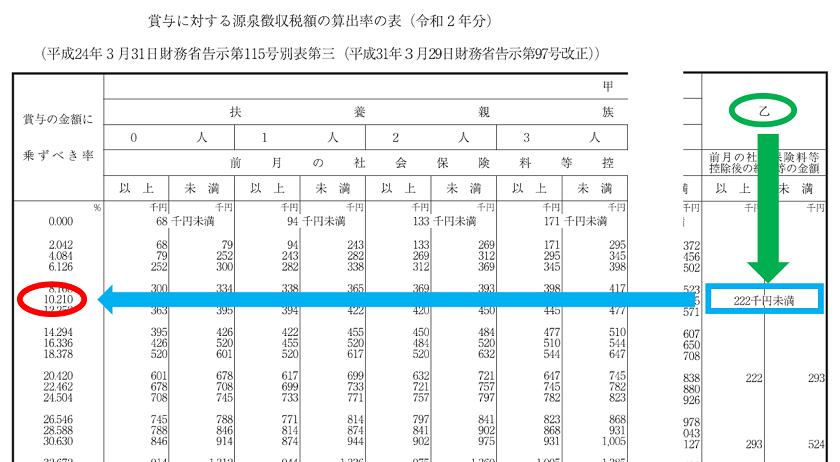 令和2年分-賞与に対する源泉徴収税額の算出-18
