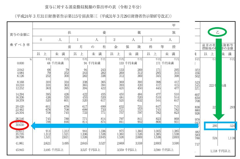 令和2年分-賞与に対する源泉徴収税額の算出-19