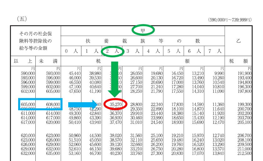 令和2年分-賞与に対する源泉徴収税額の算出-22